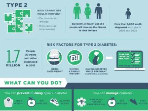 Diabetes Type 2.