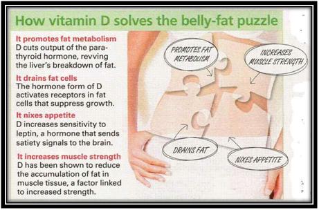 Vitamin D Symptoms